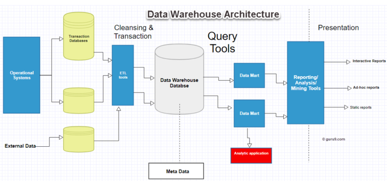 Data warehouse; Architecting and Performance management