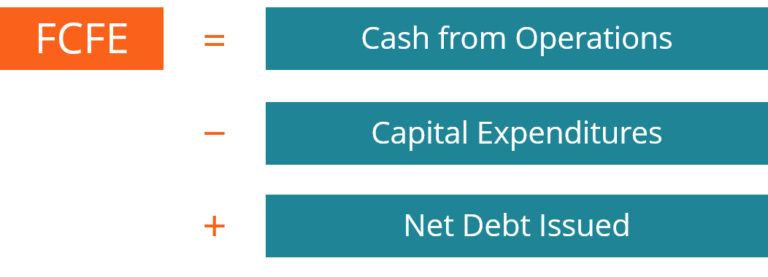 Free Cashflow to Equity Model (FCFE): Equity Valuation