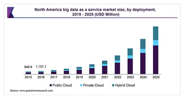 Big Data Market Size - North America