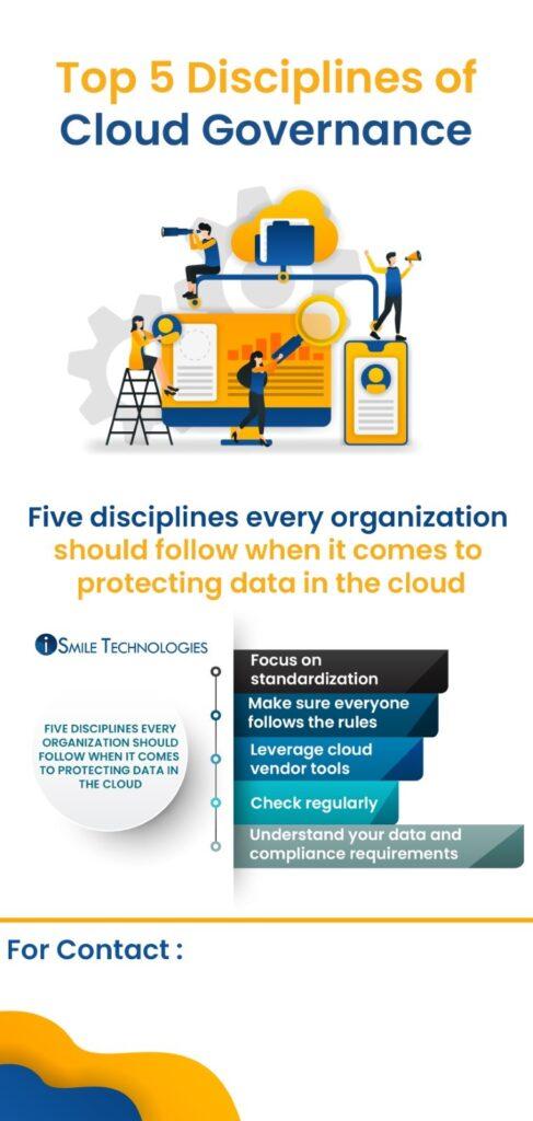Disciplines of Cloud Governance