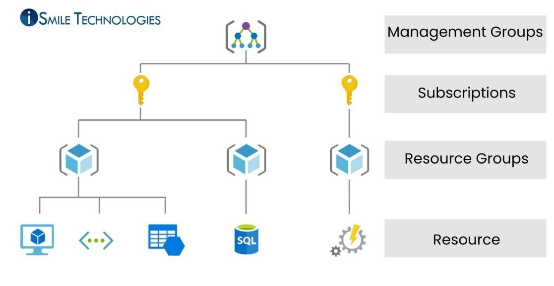 Azure portal technical environment
