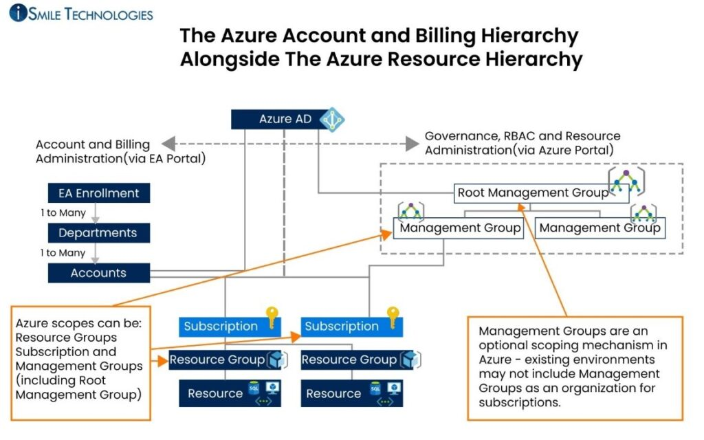 Azure Account and Billing Hierarchy