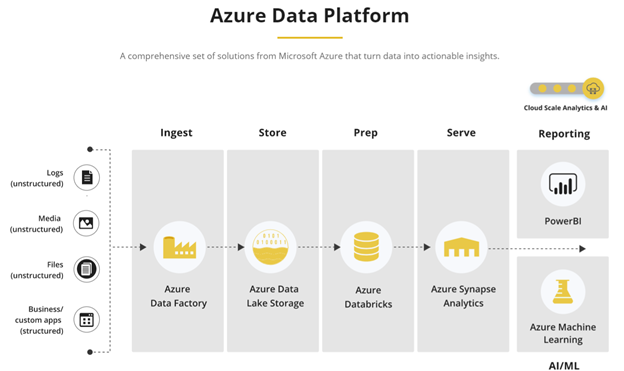 What is the Azure Data Platform and how does it help reinvent business?