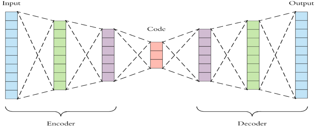 Anomaly Detection in Stock Prices with LSTM Auto-Encoders