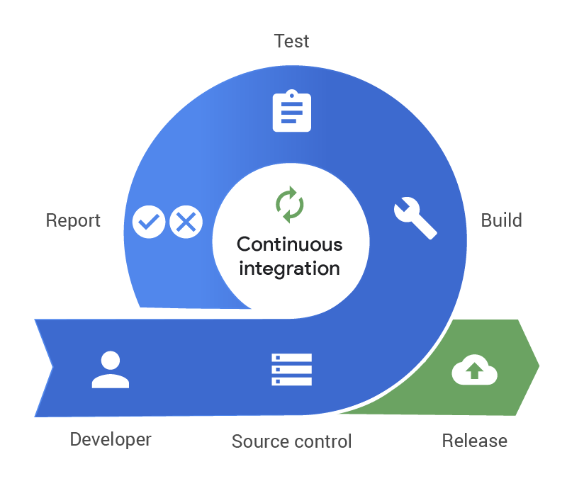 Automated Deployment changes of Databases as part of CICD pipelines