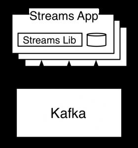 Implementation of Apache Kafka; Recommendation