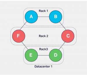An Overview of Cassandra Architecture