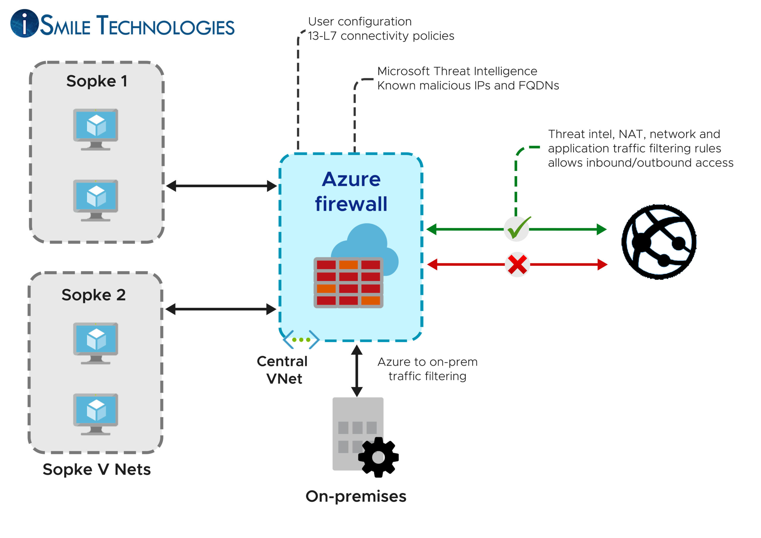Capabilities Supported in Azure Firewall