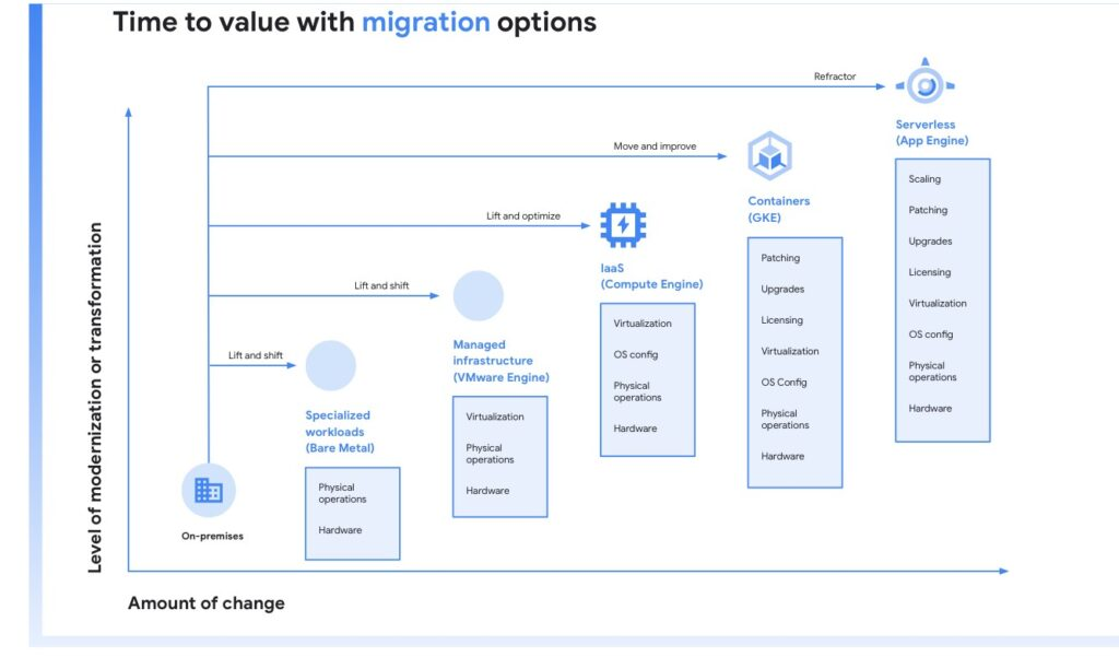 Time to value with Migration options