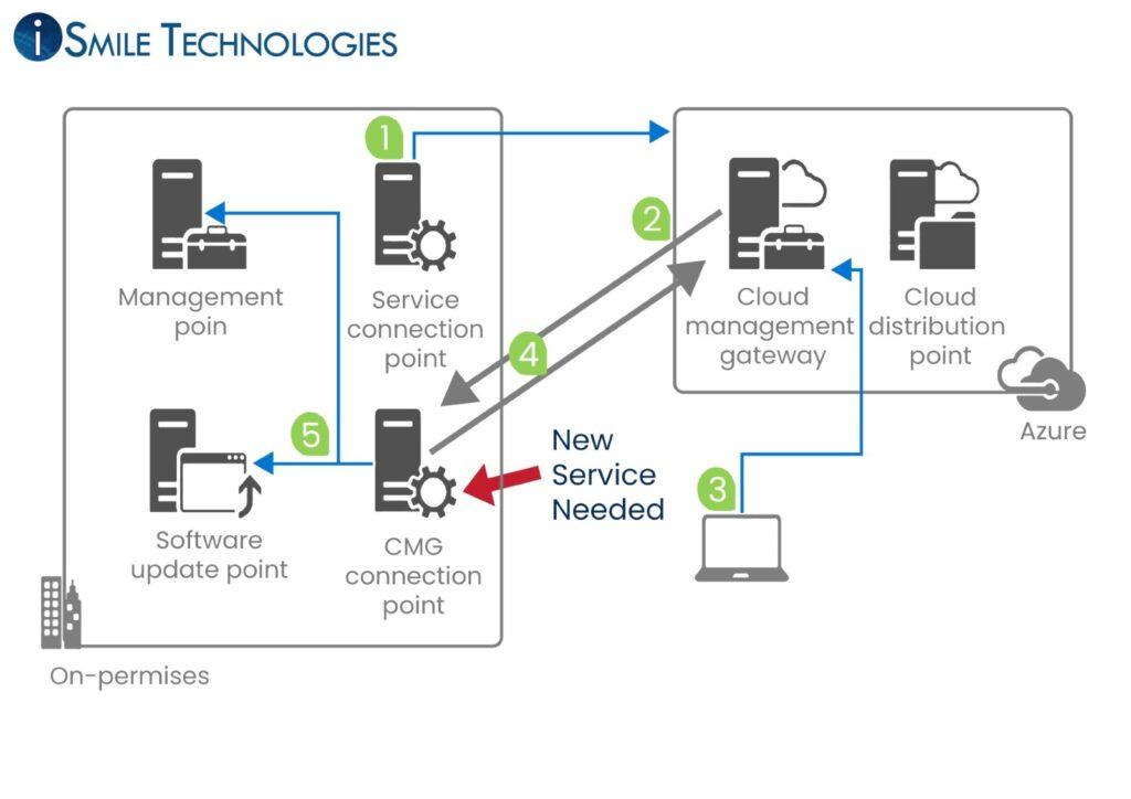 Setting up a cloud management gateway