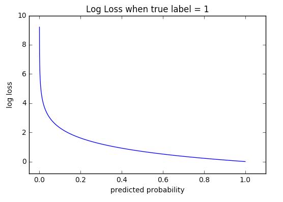 Log loss when true table=1