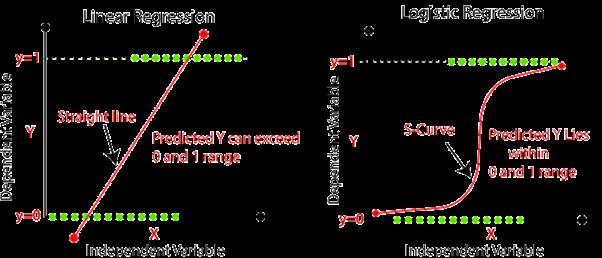Logistic Regression 3