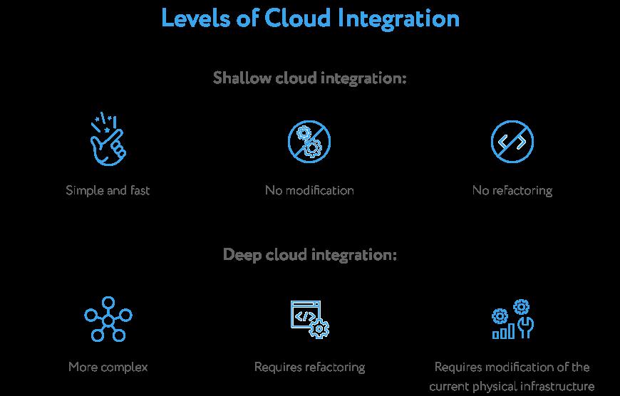 Levels of Cloud Integration