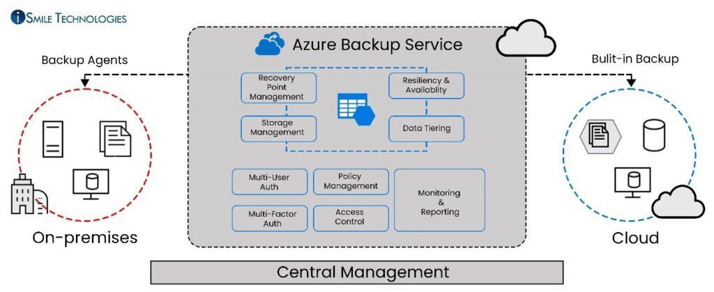Azure Backup Service