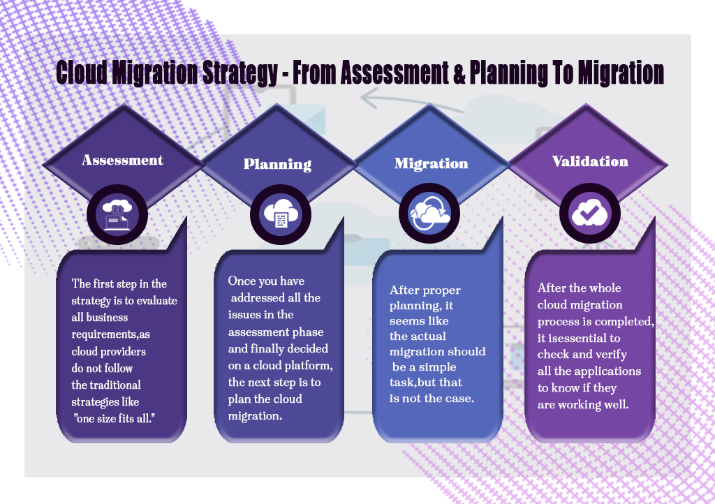 Cloud Migration Strategy - From Assessment & Planning To Migration