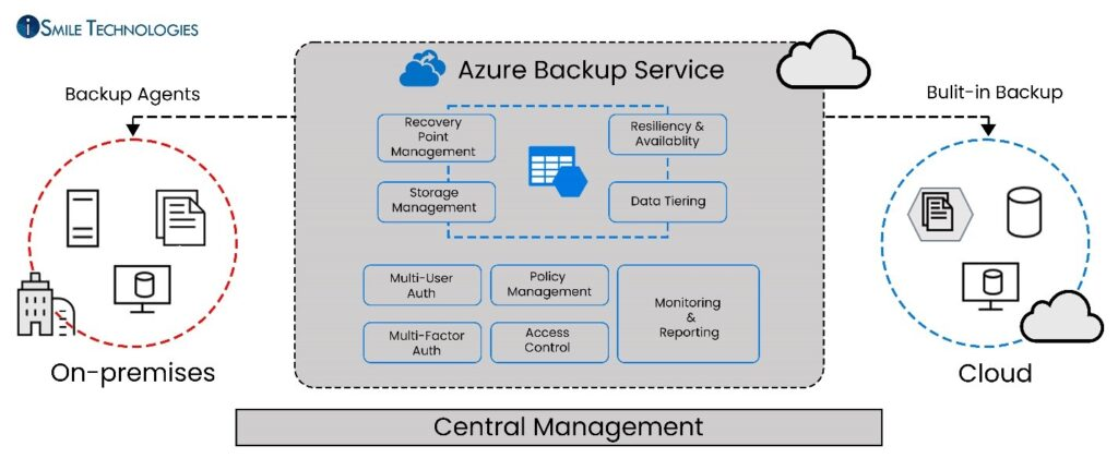 Azure Backup Service - Central Management
