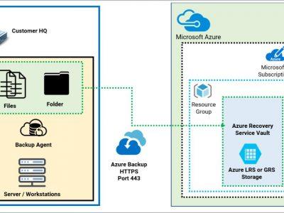 Azure Backup as a Service