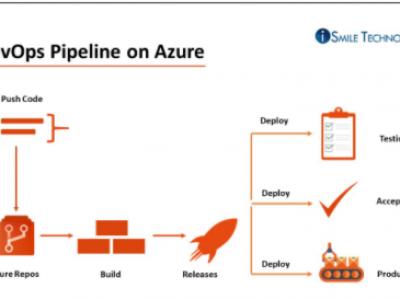 Azure DevOps Quickstart